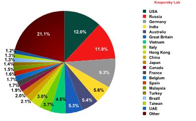 التوزيع النسبي للدول المستهدفة
