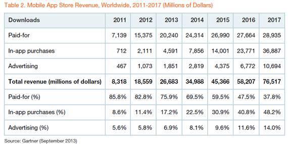app-store-revenues-gartner