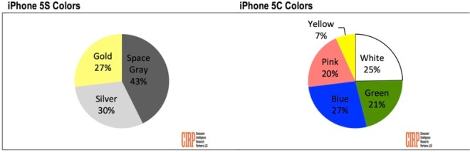 ألوان آيفون 5 إس