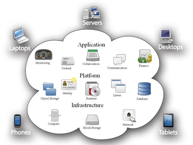 DATAPRO cloud technology