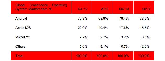 strategy-analytics-smartphones-q4-2013