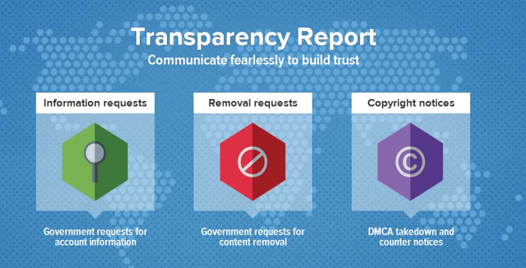 تقرير الشفافية تويتر 1024x523 تقرير الشفافية من تويتر: زيادة طلبات الحكومات لبيانات المستخدمين بنسبة 46%