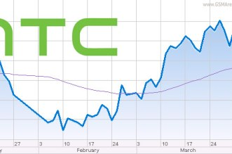 htc profits