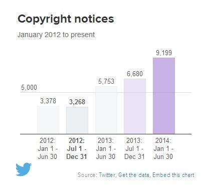 31 تقرير الشفافية من تويتر: زيادة طلبات الحكومات لبيانات المستخدمين بنسبة 46%