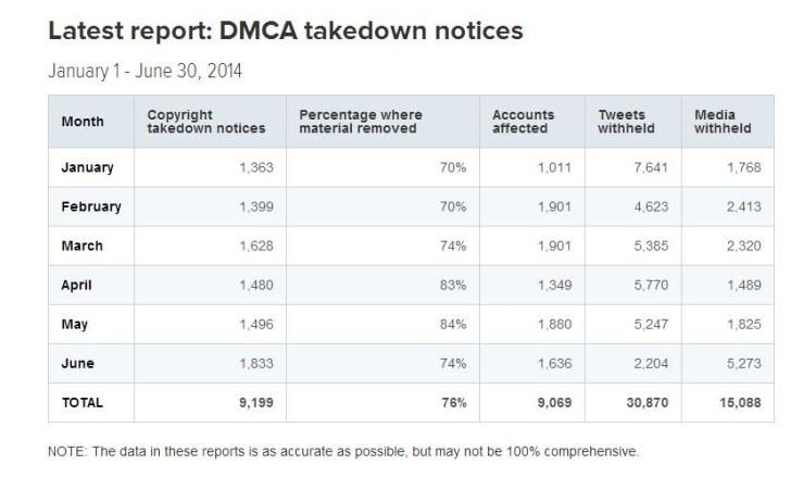 4 تقرير الشفافية من تويتر: زيادة طلبات الحكومات لبيانات المستخدمين بنسبة 46%