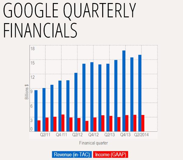 GOOGLE Q2 نتائج قوقل: أكثر من 3.4 مليار دولار أرباح صافية في الربع الثاني