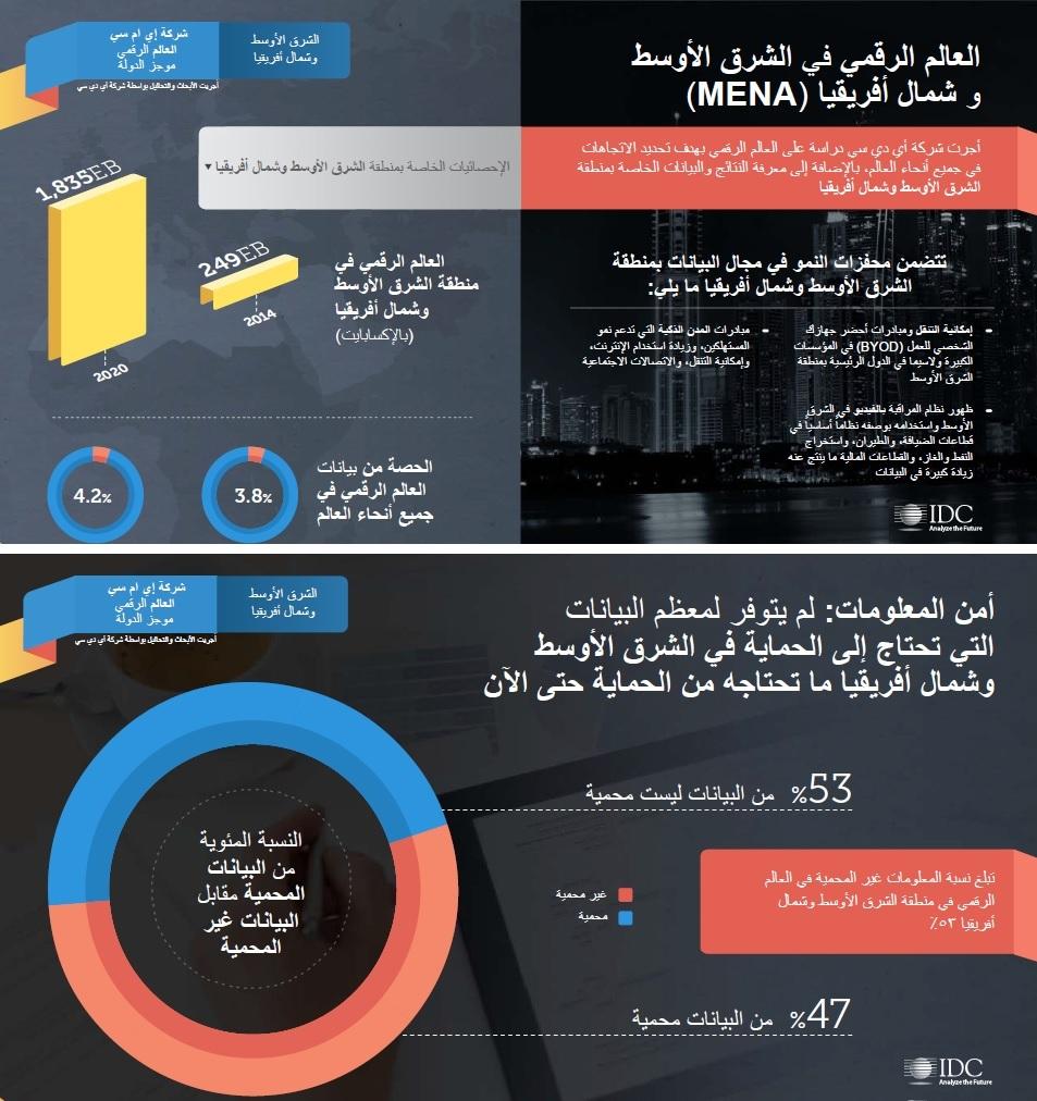Arabic infographic