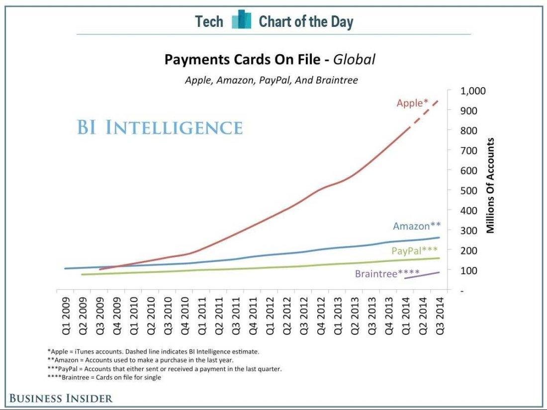 آبل لديها بيانات مليار بطاقة ائتمان