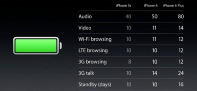 Apple-iPhones-battery-performance-700x325