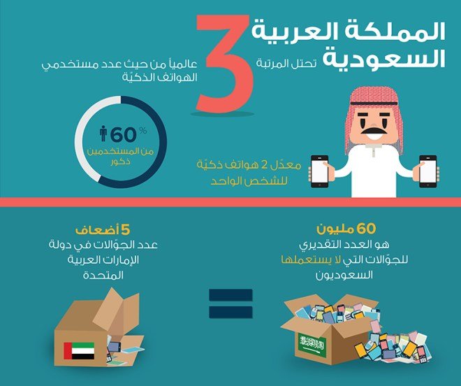 الجوالات Ù-ÙŠ السعودية