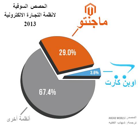 الحصص السوقية لانظمة التجارة الالكترونية 2013