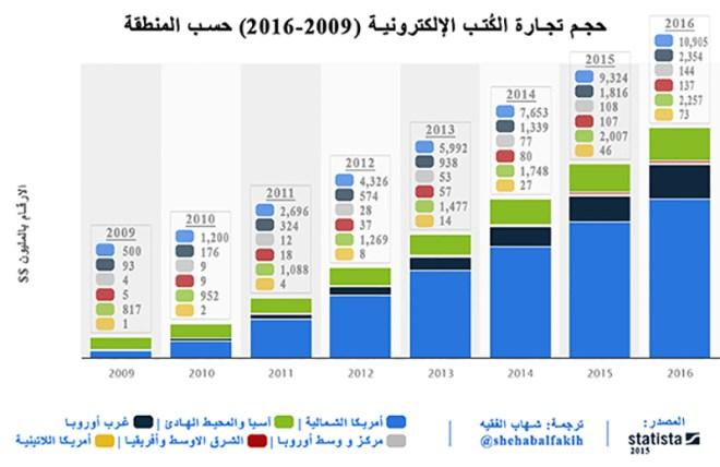 حجم تجارة الكتب الإلكتروني (2009-2016) حسب المنطقة