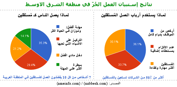 نتائج استبيان العمل الحُرّ في منطقة الشرق الاوسط