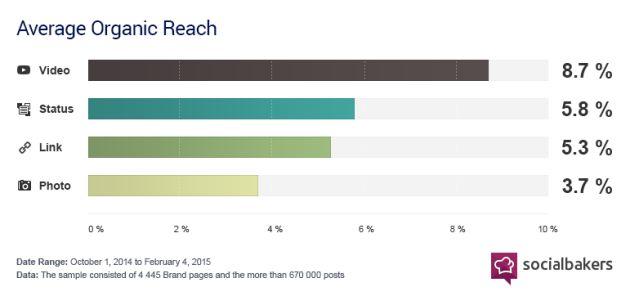 facebook-content-chart