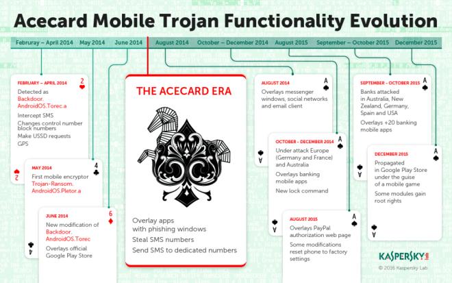 Infographics_Acecard_Timeline-1024x640