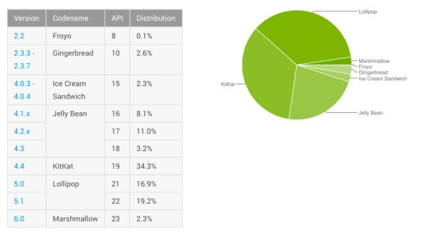android-distribution-march-2016