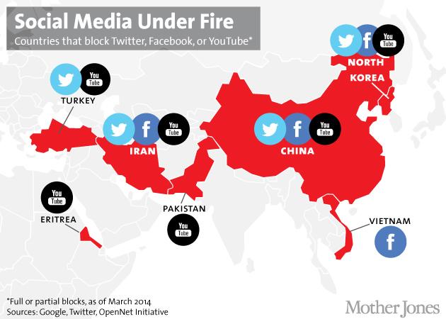 كوريا الشمالية الشبكات الاجتماعية
