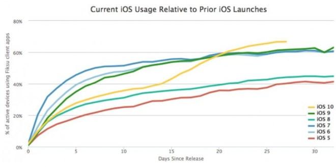 احصائيات IOS 10