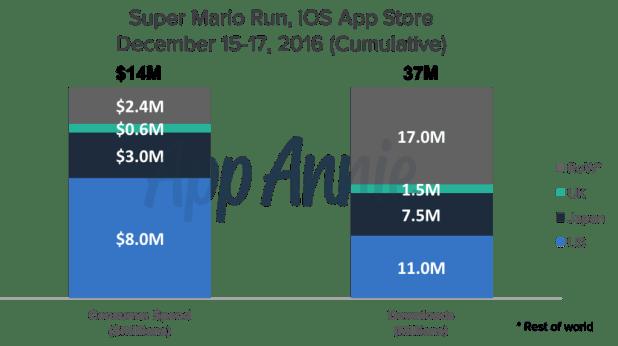 Super Mario Run Generates $14M in First Three Days