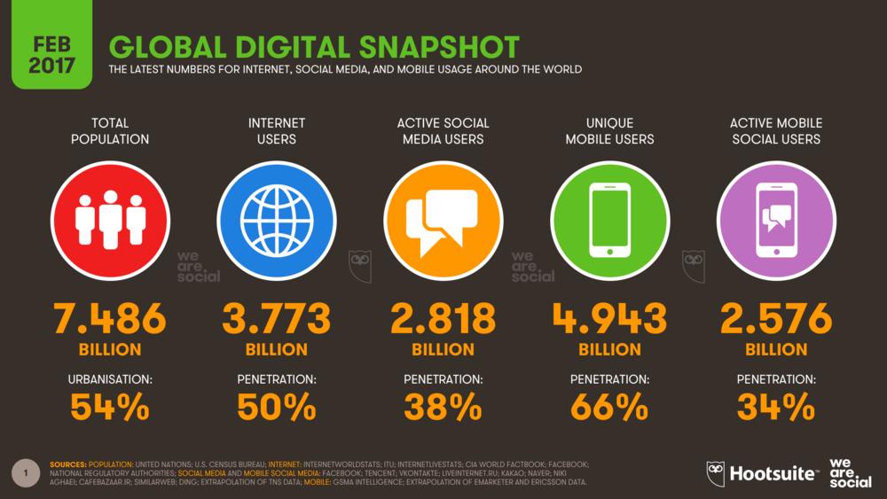 احصائيات استخدام الانترنت