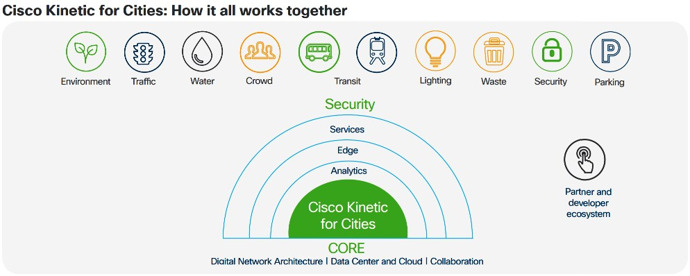 Cisco Kinetic for Cities - How it all works together