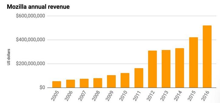 State of Mozilla 2016
