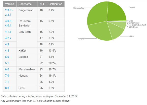Android distribution numbers are out - both Oreo and Nougat grow