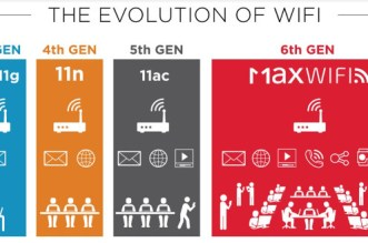 WiFi-Evolution-WiFi-Max