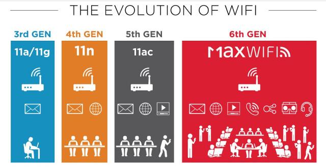 WiFi-Evolution-WiFi-Max