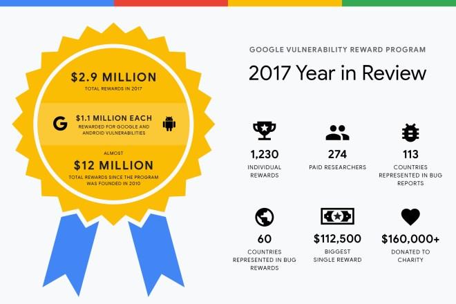 قوقل قدّمت 12 مليون دولار لمكتشفي الثغرات الأمنية خلال 2017