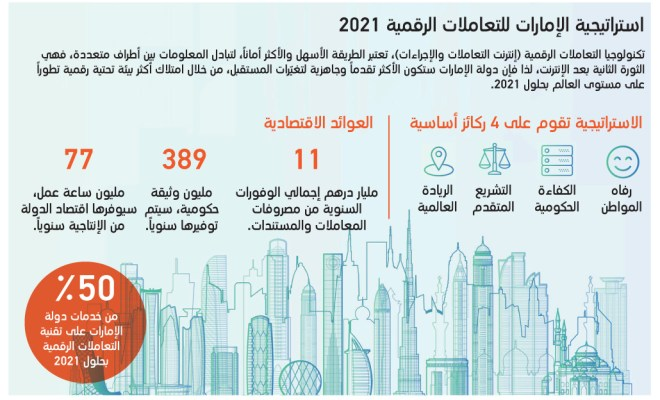 استراتيجية الإمارات للتعاملات الرقمية «بلوك تشين»