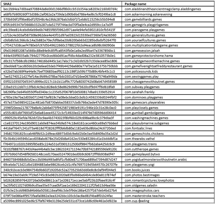 سيمانتك تكشف عن 38 تطبيقاً على قوقل بلاي يحتوون على برمجيات خبيثة