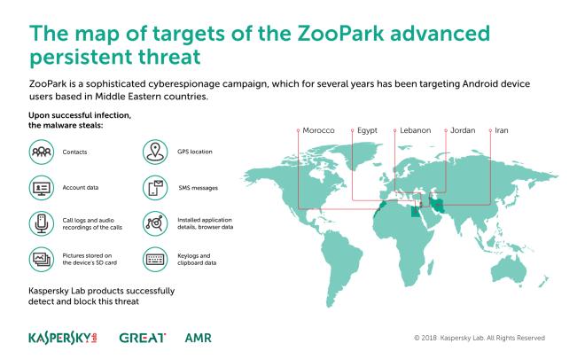 ZooPark infographic - شركة كاسبرسكاي تكتشف مجموعه من البرمجيات الخبيثة تتجس علي أجهزة الأندرويد
