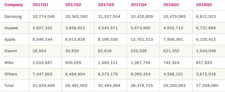 سوق هواوي يزدهر بسرعة في أوروبا وينافس هواتف آبل وسامسونج بشراسة