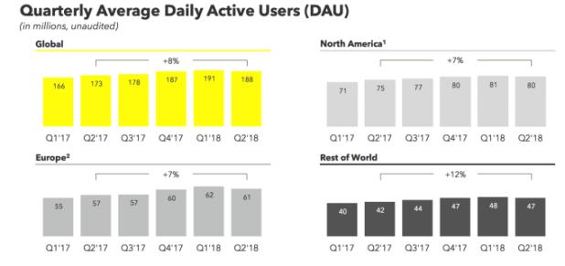 عائدات سناب شات تنمو مجددًا بالرغم من خساراتها 3 مليون مستخدم في الربع الثاني من 2018