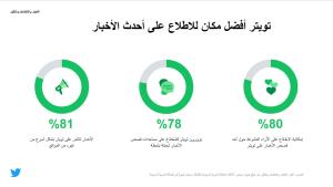 دراسة تؤكد أن مستخدمي تويتر أكثر تعليمًا وتأثيرًا من غيرهم في السعودية 1