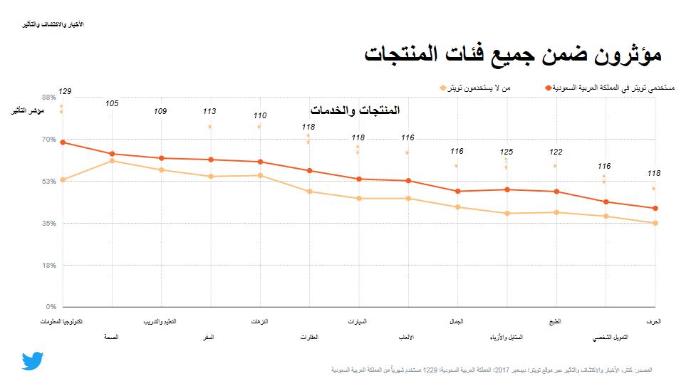 دراسة تؤكد أن مستخدمي تويتر أكثر تعليمًا وتأثيرًا من غيرهم في السعودية 3