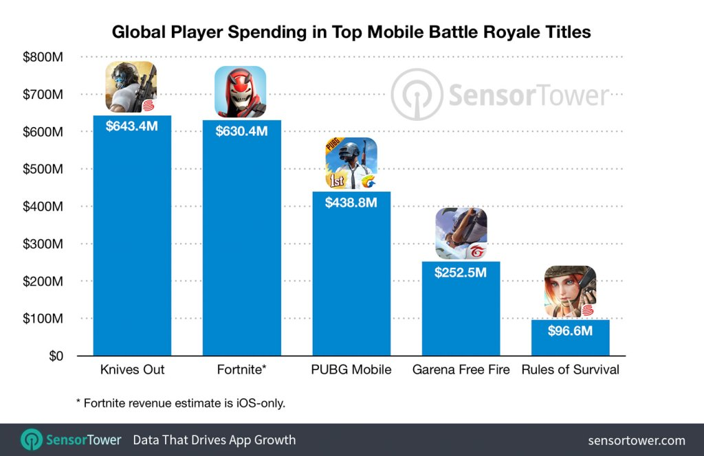 mobile-battle-royale-top-five-revenue-totals