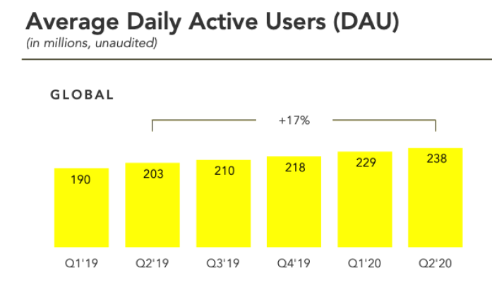 سناب شات تضيف 9 مليون مستخدم نشط يوميًا في الربع الأخير - Snapchat growth
