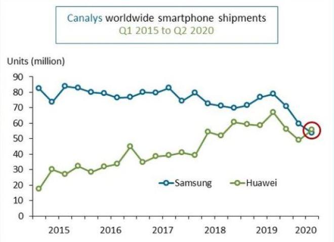 لأول مرة .. هواوي تتفوق على سامسونج وتصبح أكبر مزود للهواتف الذكية