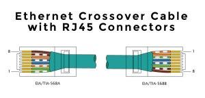 RJ45 Jack Kablo Renkleri ve Bağlantısı » TechWorm
