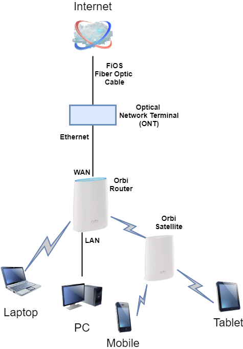 Network Wiring Diagram Example Best 6 Compatible Routers For Verizon Fios In 2019
