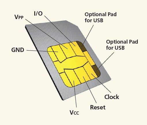 clone sim card -details of SIM card - anatomy