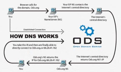 dns_diagram