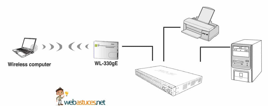 Test du ASUS WL330gE : Le routeur wifi portable