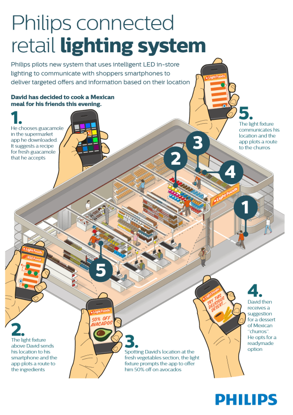 Philips Connected retail-lighting-system-infographic