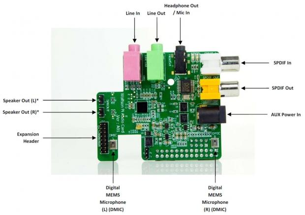 Raspberry Pi geluidskaart Wolfson