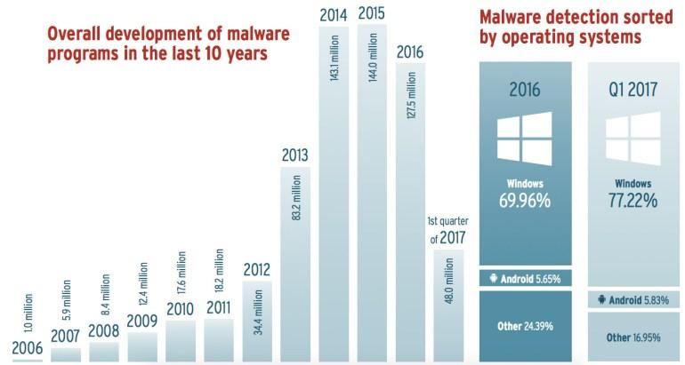 AV-Test malware sinds 2006