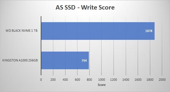 2018REV01 - AS SSD Write Score