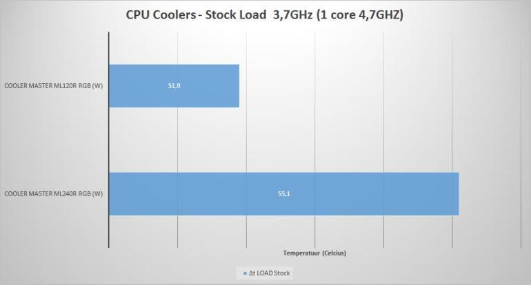 2018REV01 - CPU Coolers - Stock Load 8700K